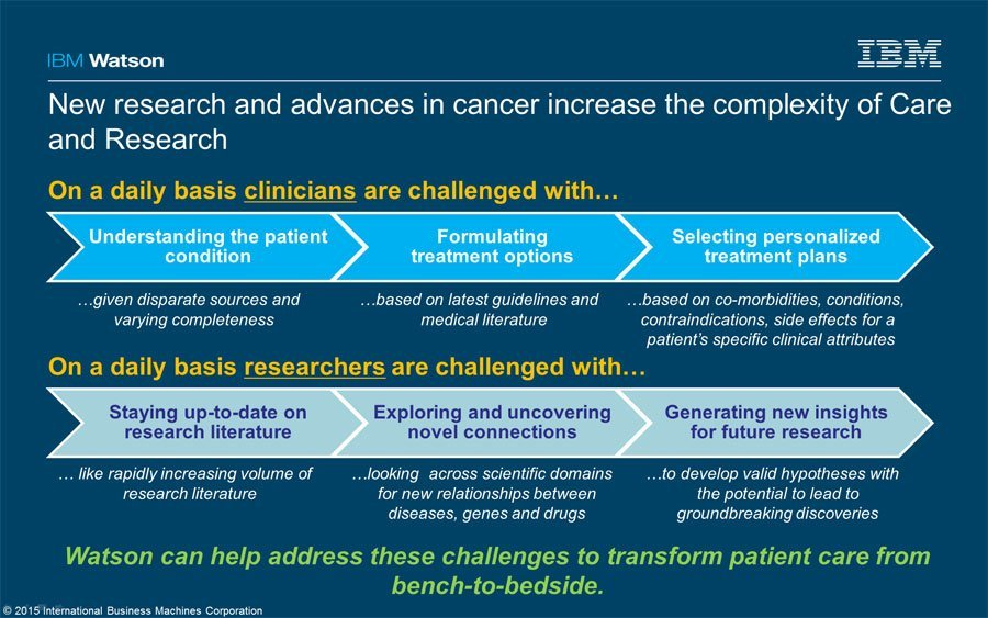 IBM-Watson-for-Oncology-best Hospital
