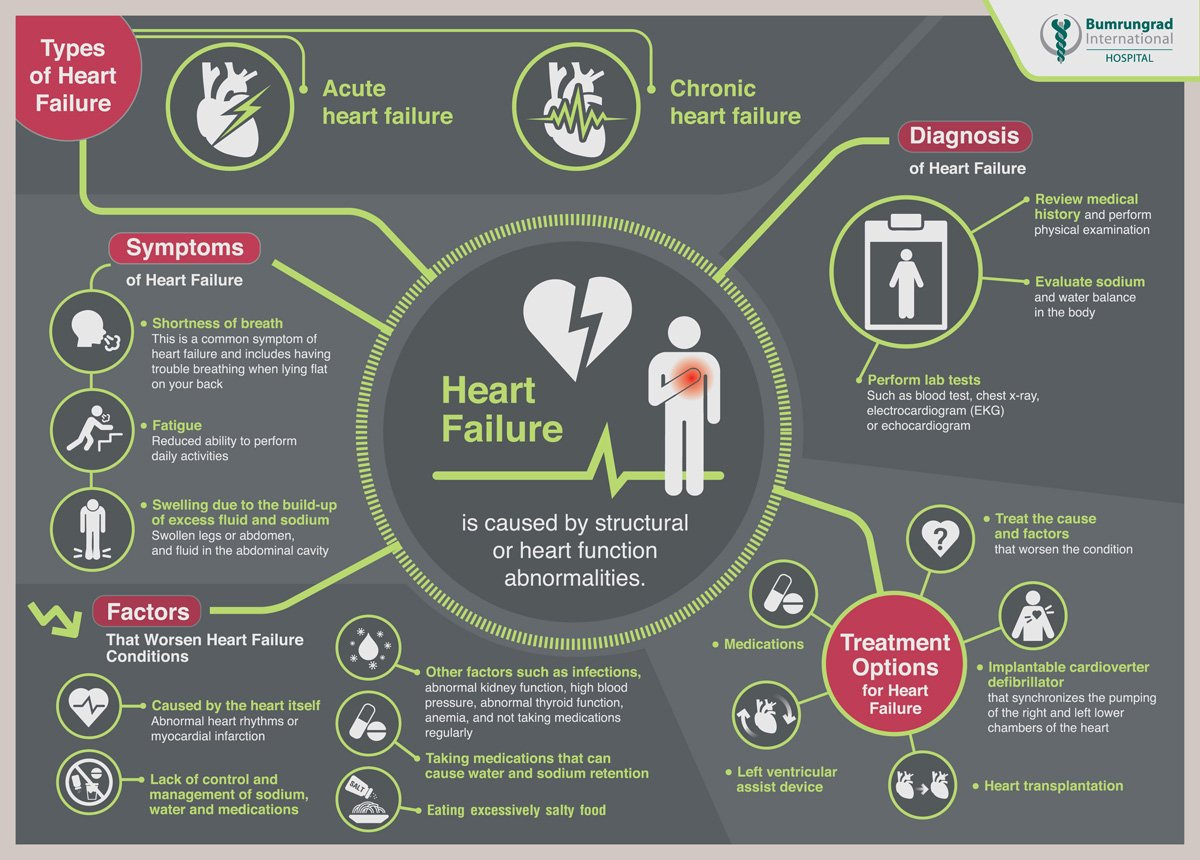 Infographic-HeartFailure-English-01-web.jpg